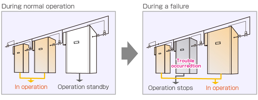 During normal operation → During a failure