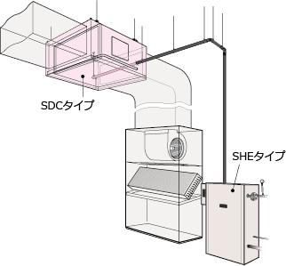 SDCタイプを併用した床置パッケージエアコンとのダクト接続イメージ