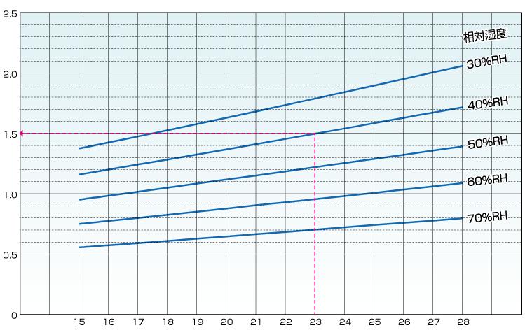 VCJ1500能力線図